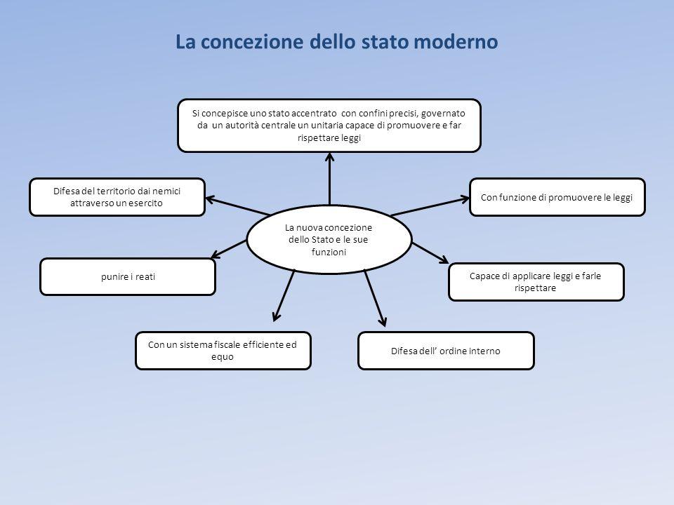 La concezione dello stato moderno La nuova concezione dello Stato e le sue funzioni Si concepisce uno stato accentrato con confini precisi, governato