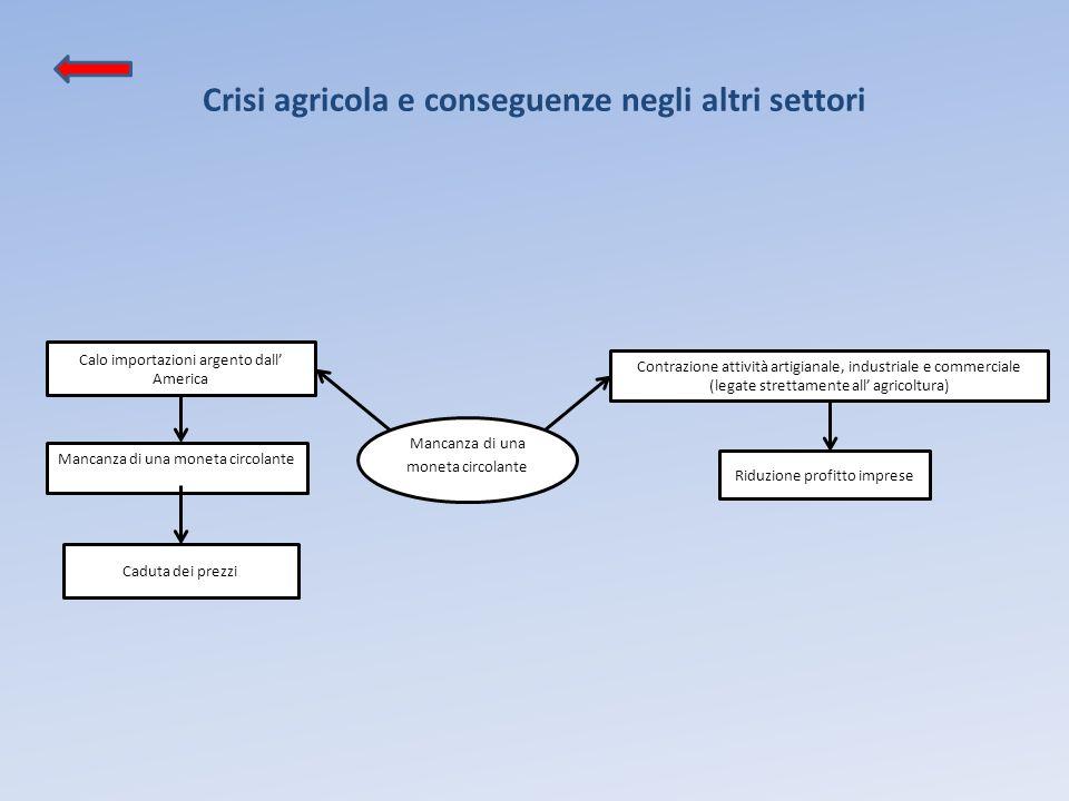 Crisi agricola e conseguenze negli altri settori Contrazione attività artigianale, industriale e commerciale (legate strettamente all' agricoltura) Ca