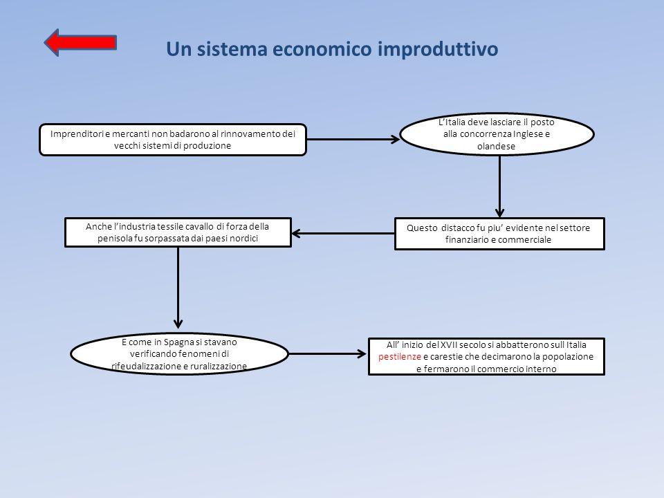 Un sistema economico improduttivo Imprenditori e mercanti non badarono al rinnovamento dei vecchi sistemi di produzione L'Italia deve lasciare il post