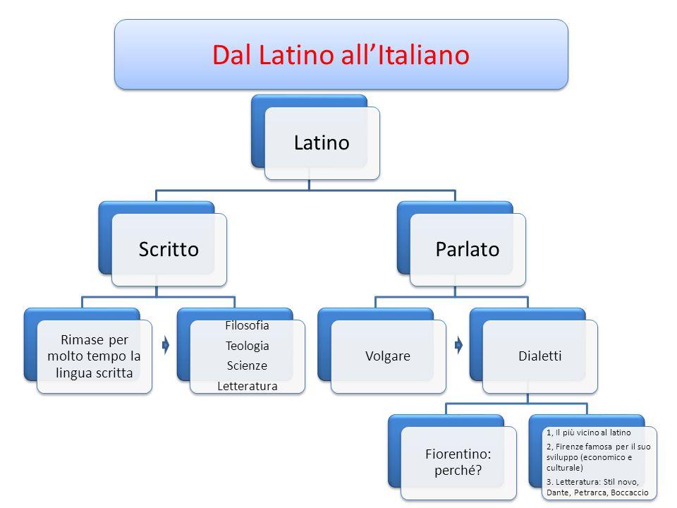 Dal Latino all'Italiano LatinoScritto Rimase per molto tempo la lingua scritta Filosofia Teologia Scienze Letteratura Parlato VolgareDialetti Fiorenti