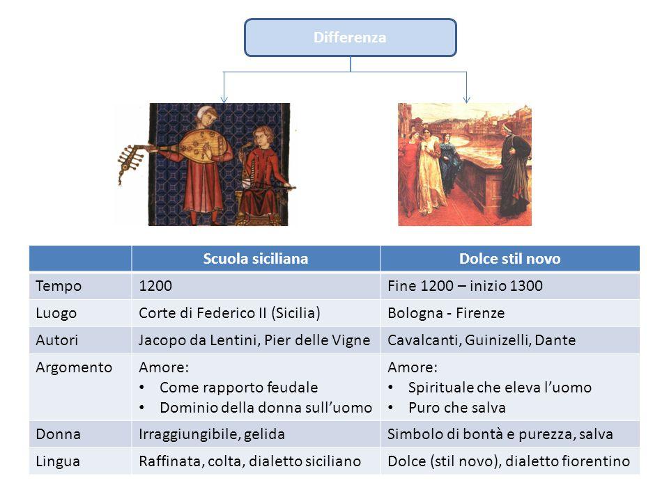 Differenza Scuola sicilianaDolce stil novo Tempo1200Fine 1200 – inizio 1300 LuogoCorte di Federico II (Sicilia)Bologna - Firenze AutoriJacopo da Lenti
