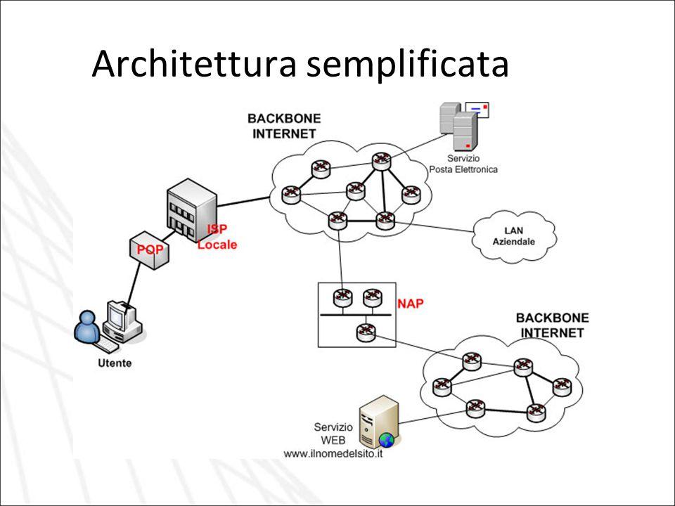 Architettura semplificata