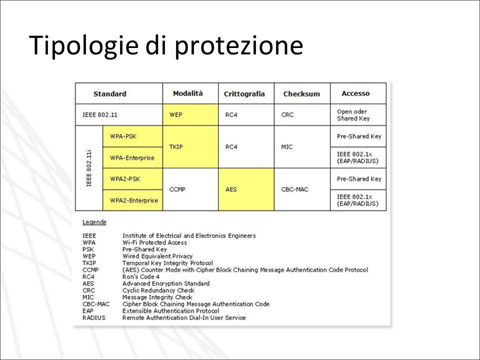 Tipologie di protezione