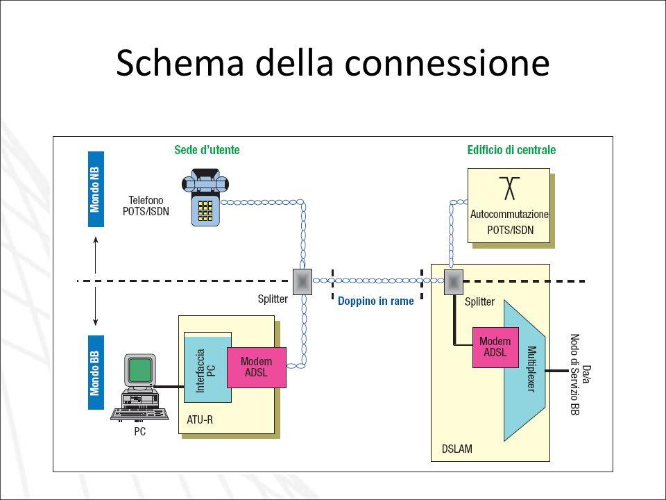 Schema della connessione