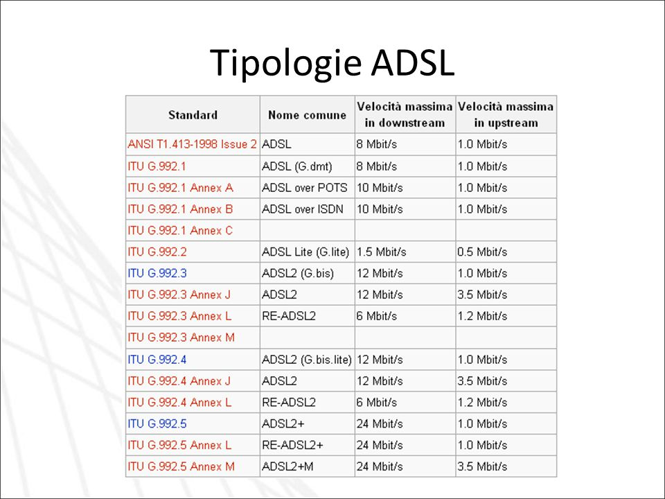 Tipologie ADSL