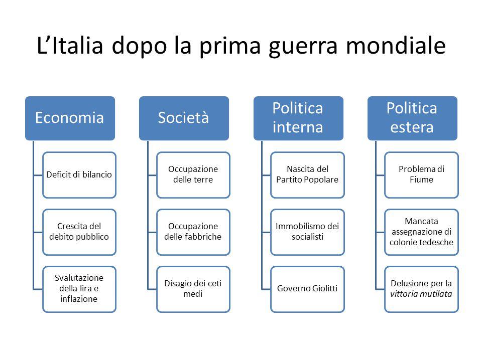 L'Italia dopo la prima guerra mondiale Economia Deficit di bilancio Crescita del debito pubblico Svalutazione della lira e inflazione Società Occupazi