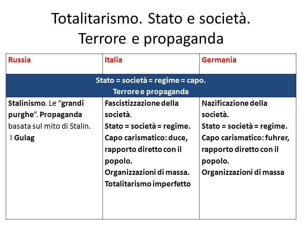 """Totalitarismo. Stato e società. Terrore e propaganda RussiaItaliaGermania Stato = società = regime = capo. Terrore e propaganda Stalinismo. Le """"grandi"""