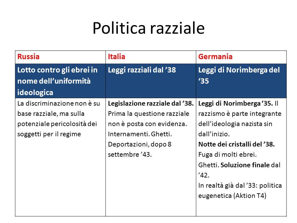 Politica razziale RussiaItaliaGermania Lotto contro gli ebrei in nome dell'uniformità ideologica Leggi razziali dal '38 Leggi di Norimberga del '35 La
