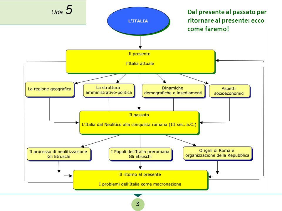 Titolo 4 (schema del percorso - mappa) Uda 5 3 Dal presente al passato per ritornare al presente: ecco come faremo!