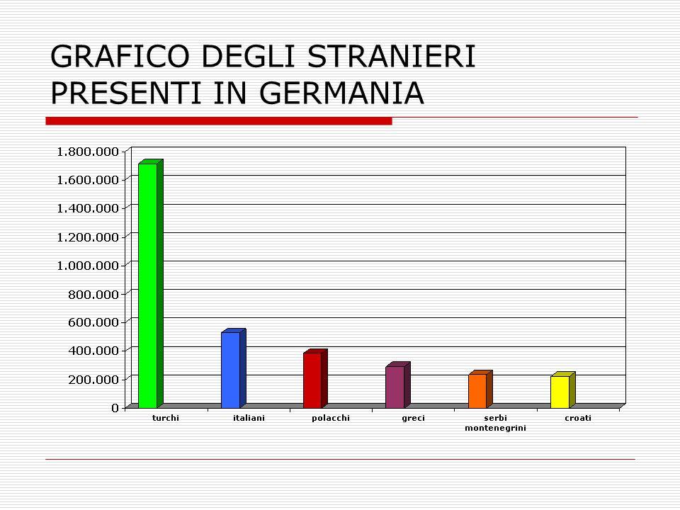 GRAFICO DEGLI STRANIERI PRESENTI IN GERMANIA