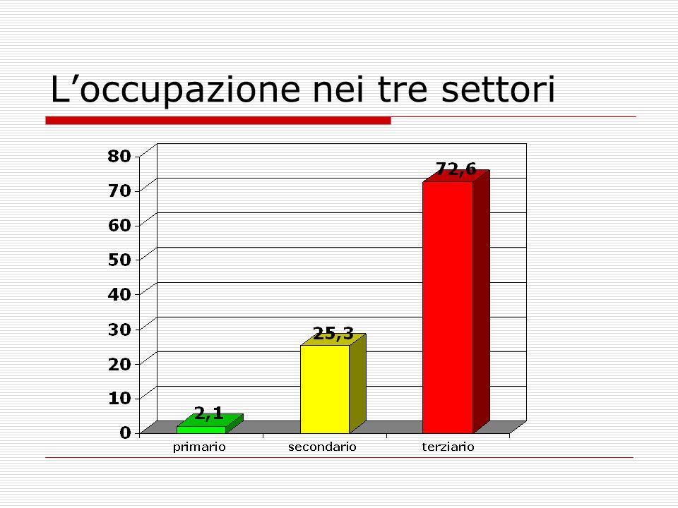 L'occupazione nei tre settori