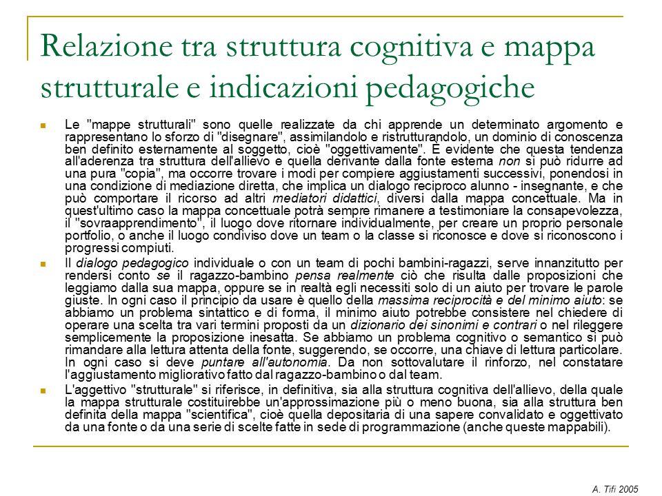 Relazione tra struttura cognitiva e mappa strutturale e indicazioni pedagogiche Le mappe strutturali sono quelle realizzate da chi apprende un determinato argomento e rappresentano lo sforzo di disegnare , assimilandolo e ristrutturandolo, un dominio di conoscenza ben definito esternamente al soggetto, cioè oggettivamente .