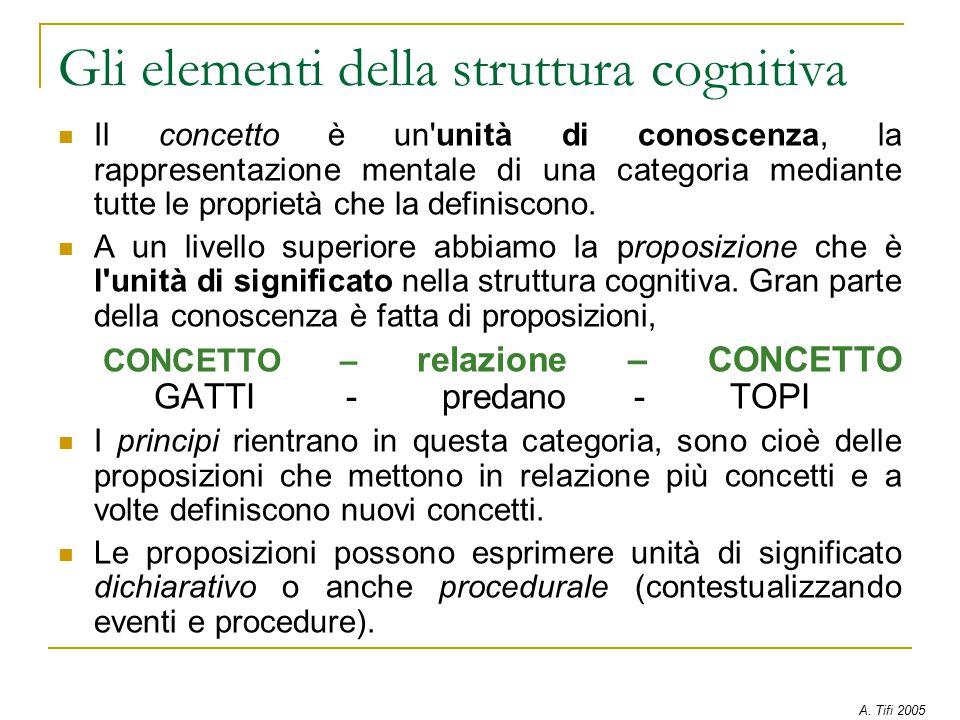 Gli elementi della struttura cognitiva Il concetto è un unità di conoscenza, la rappresentazione mentale di una categoria mediante tutte le proprietà che la definiscono.