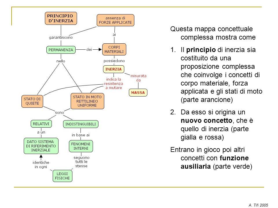 Questa mappa concettuale complessa mostra come 1.Il principio di inerzia sia costituito da una proposizione complessa che coinvolge i concetti di corpo materiale, forza applicata e gli stati di moto (parte arancione) 2.Da esso si origina un nuovo concetto, che è quello di inerzia (parte gialla e rossa) Entrano in gioco poi altri concetti con funzione ausiliaria (parte verde) A.