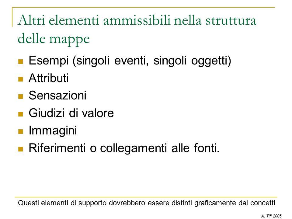 Altri elementi ammissibili nella struttura delle mappe Esempi (singoli eventi, singoli oggetti) Attributi Sensazioni Giudizi di valore Immagini Riferimenti o collegamenti alle fonti.