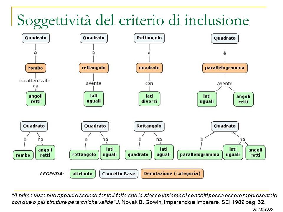 Soggettività del criterio di inclusione A prima vista può apparire sconcertante il fatto che lo stesso insieme di concetti possa essere rappresentato con due o più strutture gerarchiche valide J.