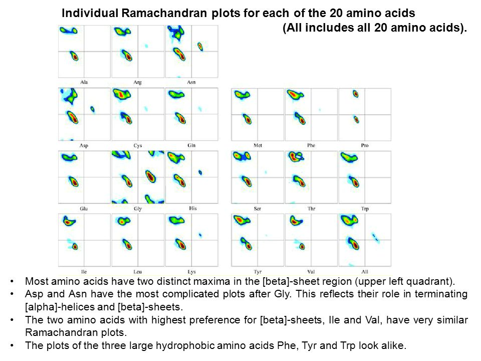 Individual Ramachandran plots for each of the 20 amino acids (All includes all 20 amino acids). Most amino acids have two distinct maxima in the [beta