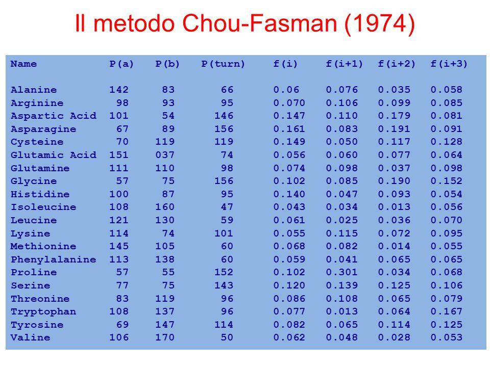 Il metodo Chou-Fasman (1974) Name P(a) P(b) P(turn) f(i) f(i+1) f(i+2) f(i+3) Alanine 142 83 66 0.06 0.076 0.035 0.058 Arginine 98 93 95 0.070 0.106 0