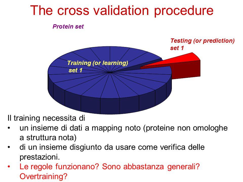 Protein set Training (or learning) set 1 Testing (or prediction) set 1 The cross validation procedure Il training necessita di un insieme di dati a mapping noto (proteine non omologhe a struttura nota) di un insieme disgiunto da usare come verifica delle prestazioni.