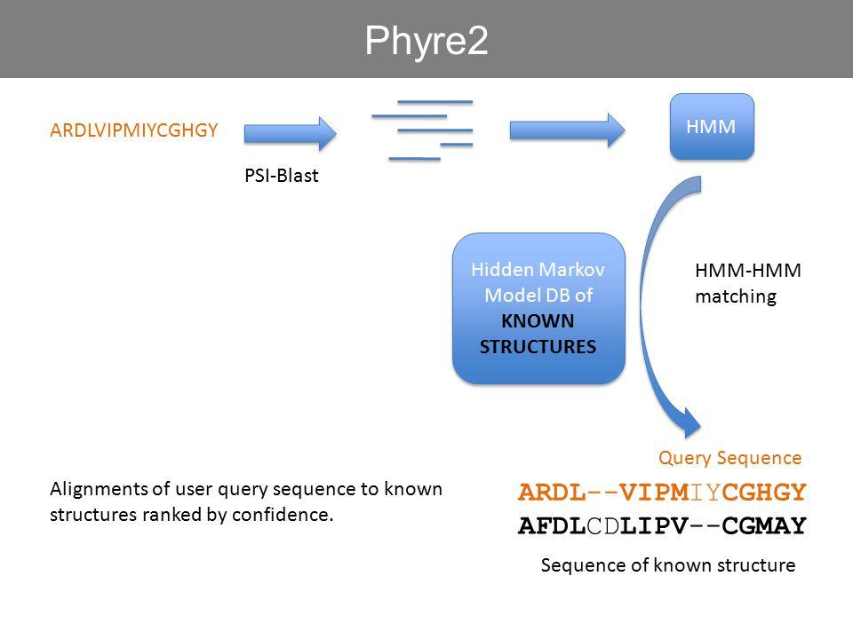 ARDLVIPMIYCGHGY HMM PSI-Blast Hidden Markov Model DB of KNOWN STRUCTURES Hidden Markov Model DB of KNOWN STRUCTURES HMM-HMM matching Phyre2 Alignments