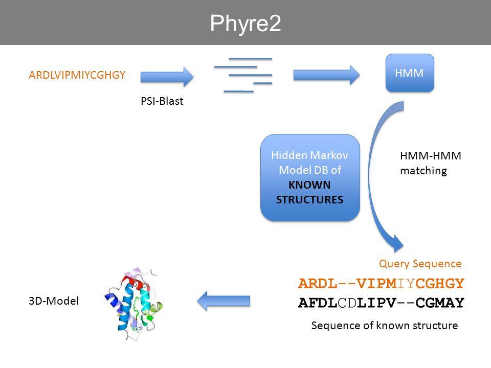ARDLVIPMIYCGHGY HMM PSI-Blast Hidden Markov Model DB of KNOWN STRUCTURES Hidden Markov Model DB of KNOWN STRUCTURES HMM-HMM matching Phyre2 ARDL--VIPMIYCGHGY AFDLCDLIPV--CGMAY Sequence of known structure 3D-Model Query Sequence