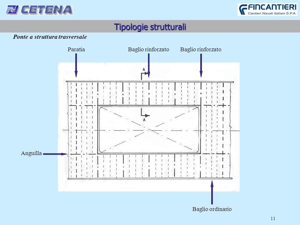 11 Tipologie strutturali Ponte a struttura trasversale Paratia Baglio rinforzato Baglio ordinario Anguilla