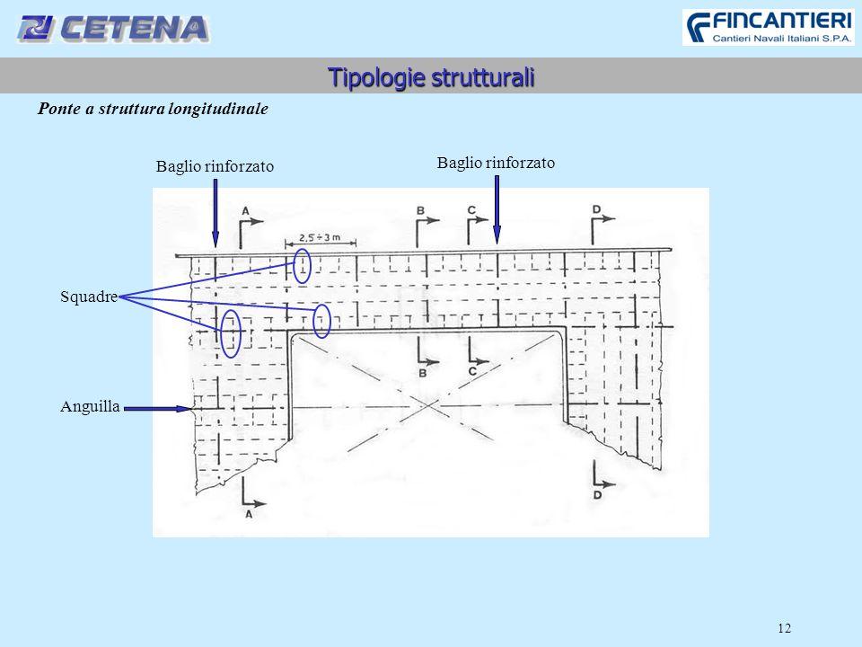 12 Tipologie strutturali Ponte a struttura longitudinale Baglio rinforzato Anguilla Squadre
