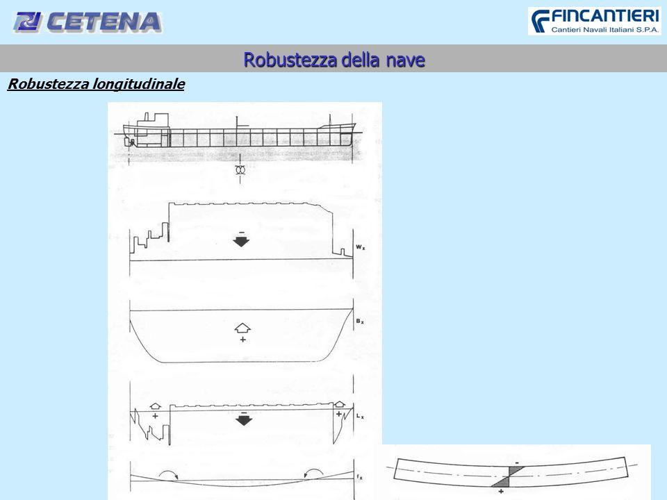 25 Robustezza della nave Robustezza longitudinale