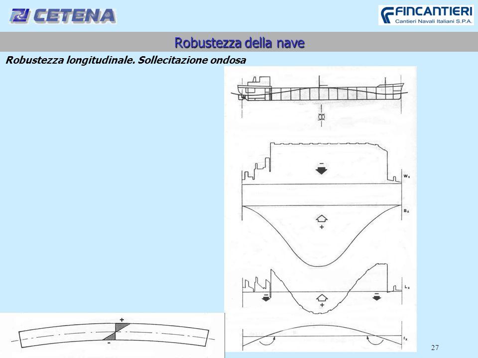 27 Robustezza della nave Robustezza longitudinale. Sollecitazione ondosa