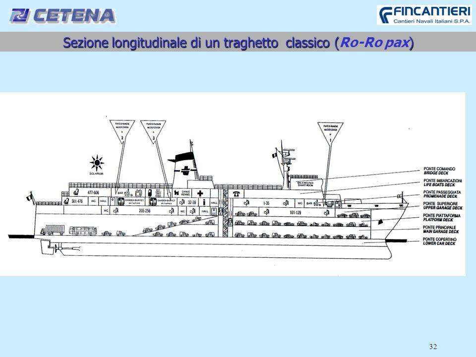 Sezione longitudinale di un traghetto classico () Sezione longitudinale di un traghetto classico (Ro-Ro pax) 32