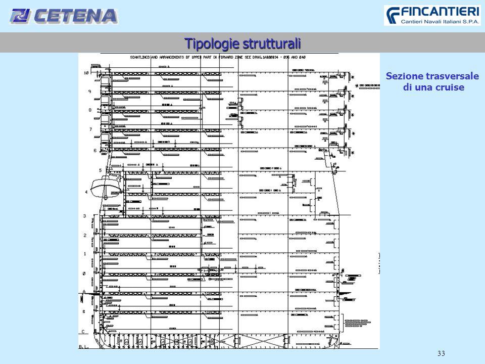 33 Tipologie strutturali Sezione trasversale di una cruise
