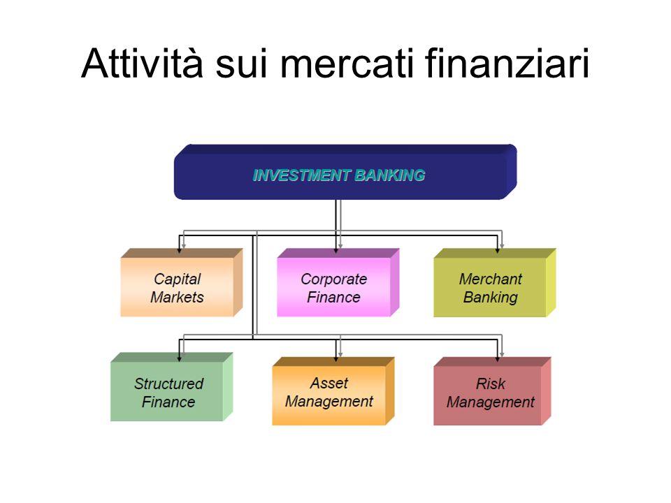 Attività sui mercati finanziari