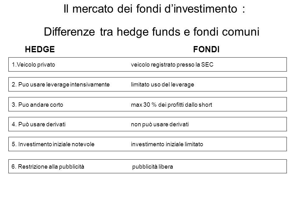 22 Il mercato dei fondi d'investimento : Differenze tra hedge funds e fondi comuni HEDGE FONDI 1.Veicolo privato veicolo registrato presso la SEC 2.