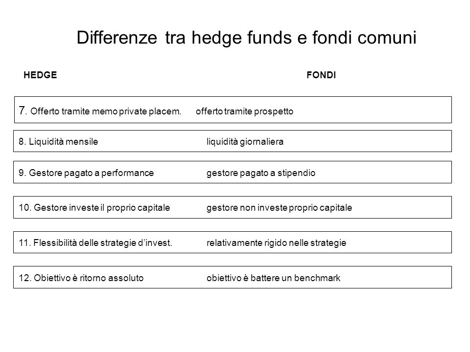 23 Differenze tra hedge funds e fondi comuni 7. Offerto tramite memo private placem.