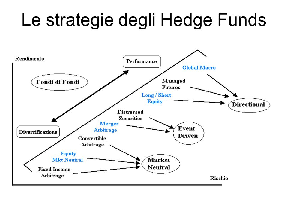 Le strategie degli Hedge Funds
