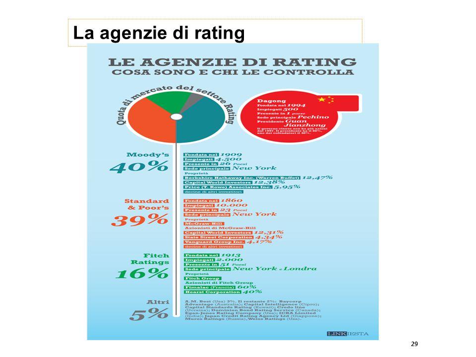 La agenzie di rating 29
