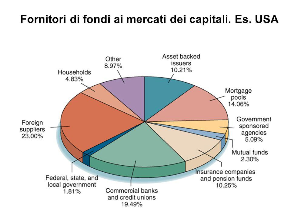 Fornitori di fondi ai mercati dei capitali. Es. USA