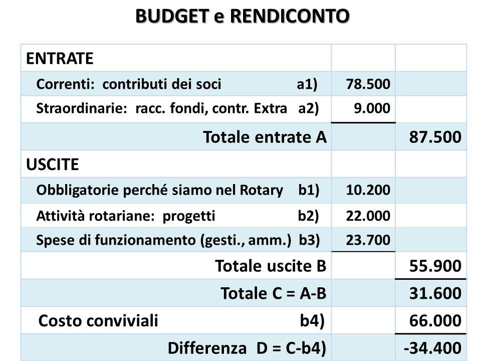 ENTRATE Correnti: contributi dei soci a1)78.500 Straordinarie: racc. fondi, contr. Extra a2)9.000 Totale entrate A87.500 USCITE Obbligatorie perché si