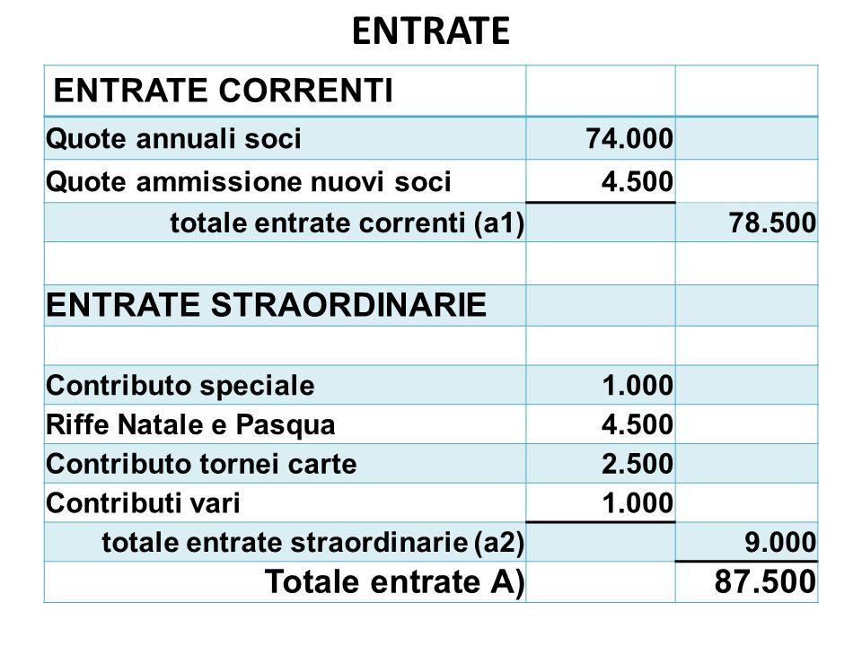ENTRATE ENTRATE CORRENTI Quote annuali soci74.000 Quote ammissione nuovi soci4.500 totale entrate correnti (a1)78.500 ENTRATE STRAORDINARIE Contributo speciale1.000 Riffe Natale e Pasqua4.500 Contributo tornei carte2.500 Contributi vari1.000 totale entrate straordinarie (a2)9.000 Totale entrate A)87.500