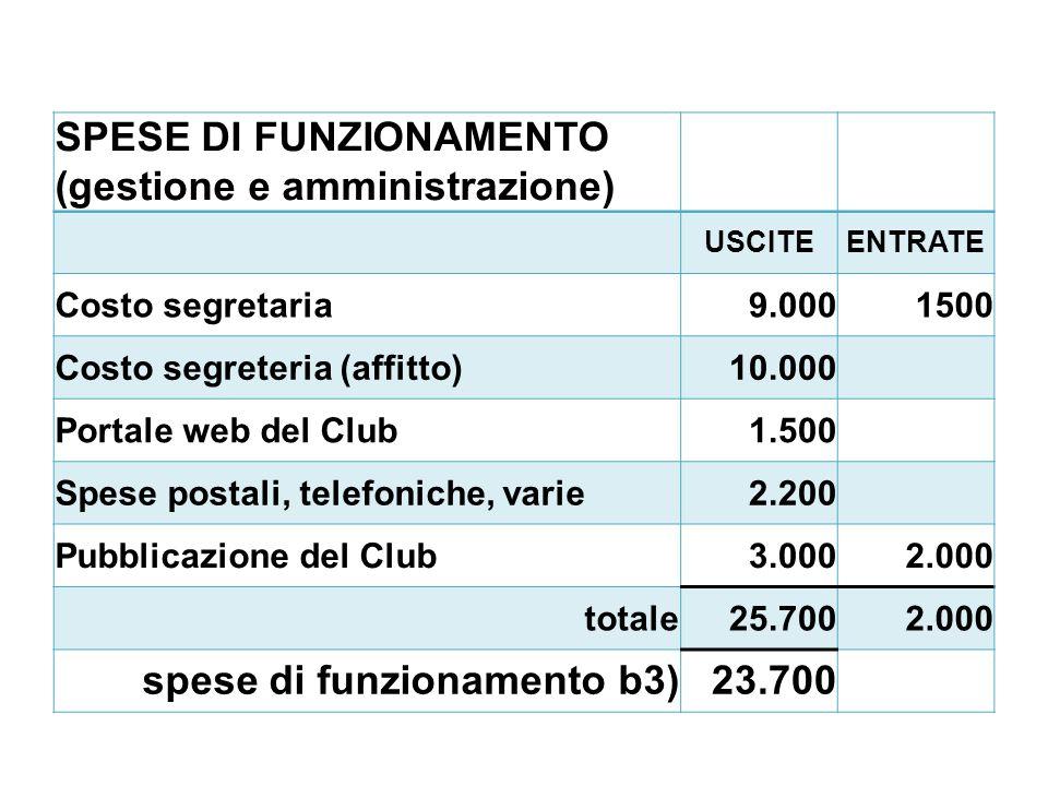 SPESE DI FUNZIONAMENTO (gestione e amministrazione) USCITEENTRATE Costo segretaria9.0001500 Costo segreteria (affitto)10.000 Portale web del Club1.500