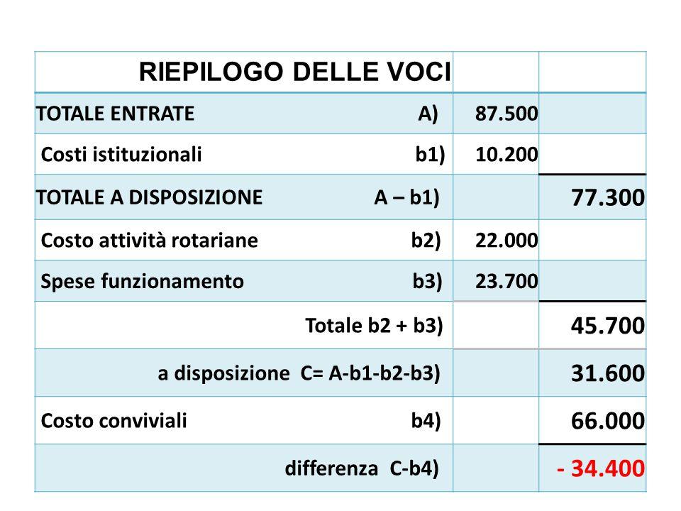 RIEPILOGO DELLE VOCI TOTALE ENTRATE A)87.500 Costi istituzionali b1)10.200 TOTALE A DISPOSIZIONE A – b1) 77.300 Costo attività rotariane b2)22.000 Spe