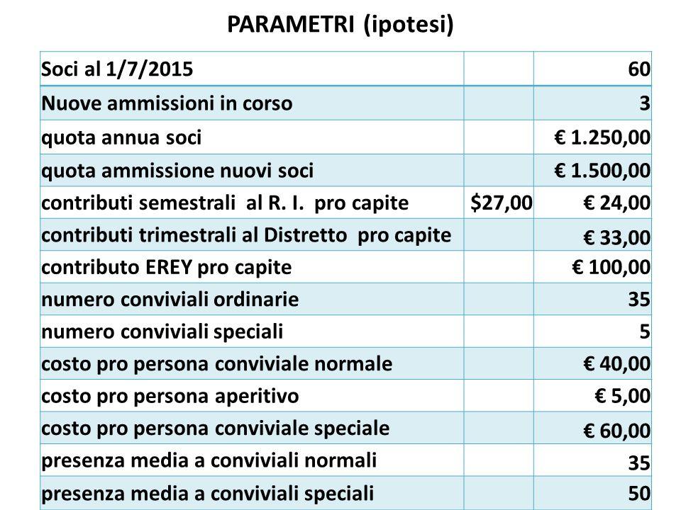 PARAMETRI (ipotesi) Soci al 1/7/201560 Nuove ammissioni in corso3 quota annua soci€ 1.250,00 quota ammissione nuovi soci€ 1.500,00 contributi semestrali al R.