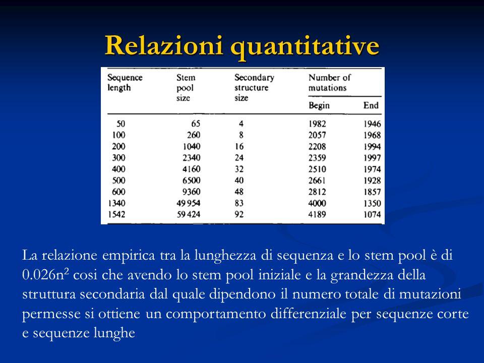 Relazioni quantitative La relazione empirica tra la lunghezza di sequenza e lo stem pool è di 0.026n 2 cosi che avendo lo stem pool iniziale e la grandezza della struttura secondaria dal quale dipendono il numero totale di mutazioni permesse si ottiene un comportamento differenziale per sequenze corte e sequenze lunghe