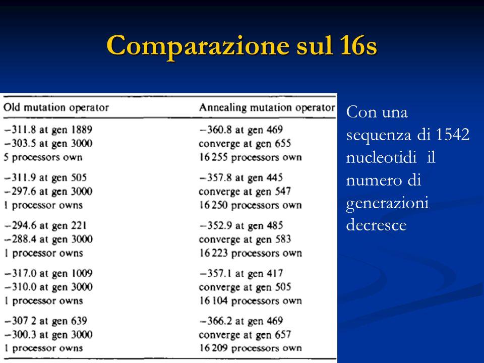 Con una sequenza di 1542 nucleotidi il numero di generazioni decresce Comparazione sul 16s