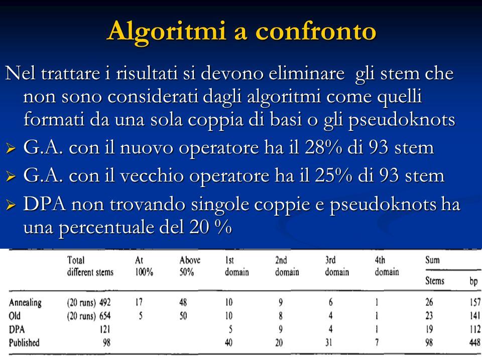Algoritmi a confronto Nel trattare i risultati si devono eliminare gli stem che non sono considerati dagli algoritmi come quelli formati da una sola c