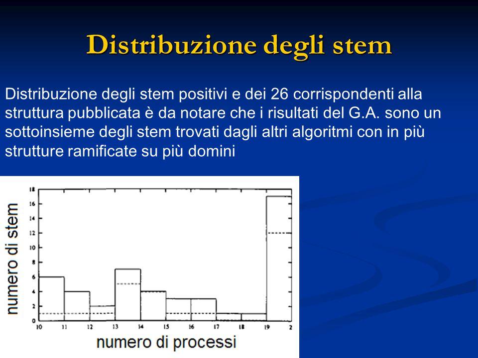 Distribuzione degli stem Distribuzione degli stem positivi e dei 26 corrispondenti alla struttura pubblicata è da notare che i risultati del G.A. sono
