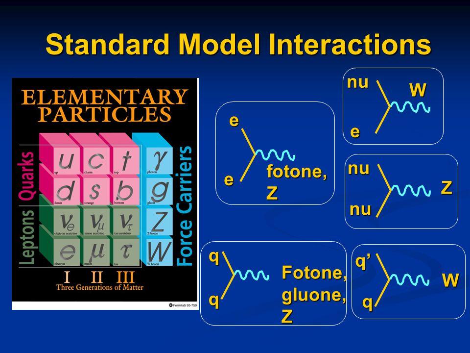 Standard Model Interactions e nu W eefotone,Z nunu Z q q' W q Fotone,gluone,Z q