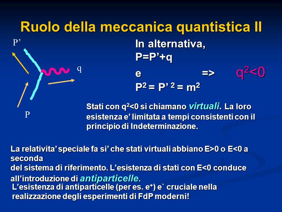Ruolo della meccanica quantistica II P P' q In alternativa, P=P'+q e => q 2 q 2 <0 P 2 = P' 2 = m 2 La relativita' speciale fa si' che stati virtuali