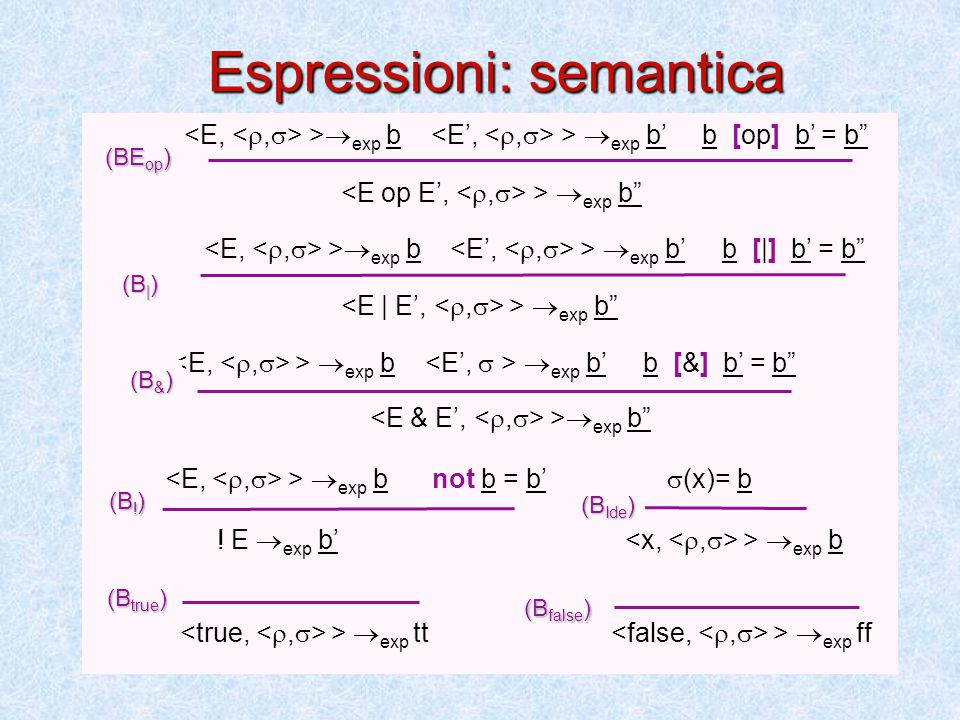 Espressioni: semantica (B () ) (B true ) >  exp b >  exp b' b [op] b' = b >  exp b  >  exp b >  exp b' b [|] b' = b  >  exp b  >  exp b  exp b' b [&] b' = b  >  exp b  >  exp b not b = b'  (x)= b .