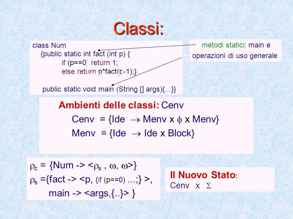Classi: class Num {public static int fact (int p) { if (p==0) return 1; else return p*fact(p-1);} public static void main (String [] args){...}} Ambienti delle classi: Cenv Cenv = {Ide  Menv x  x Menv} Menv = {Ide  Ide x Block} metodi statici: main e operazioni di uso generale   c = {Num -> }  s ={fact ->, main -> } Il Nuovo Stato : Cenv x 